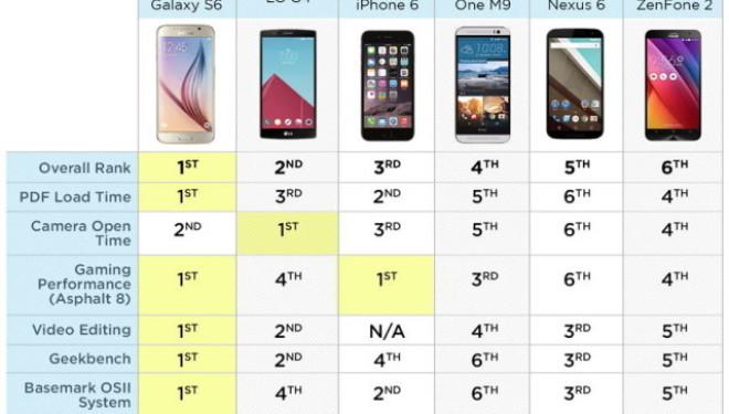 Samsung Galaxy S6 tejkalon telefonat e tjerë inteligjentë në testin e shpejtësisë