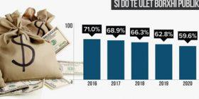 Borxhi, objektiv ulja në 59.6 përqind deri në 2020
