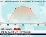 Exit Poll-et, Zaloshnja: PS, 69 deri në 72 mandate