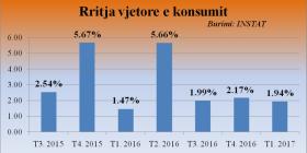 INSTAT: Familjet shqiptare ulën sërish shpenzimet