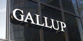 """Gallup: Kosova, e pesta në hartën e """"vendeve më luftarake"""""""