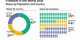 Freedom House: Vazhdon rënia e lirisë në botë
