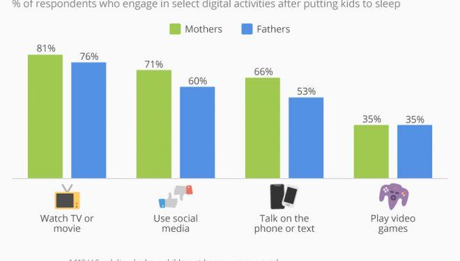 Jeta dixhitale e prindërve pasi fëmijët flenë