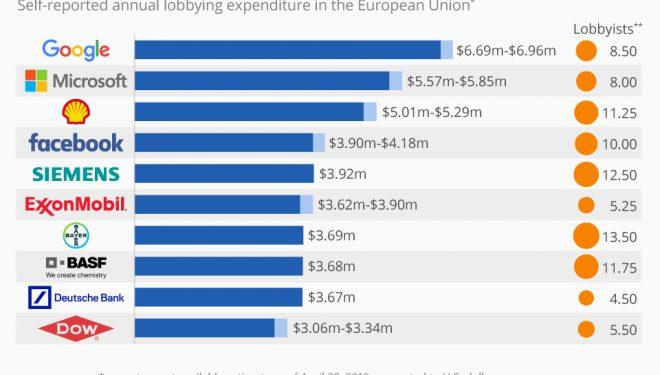Kompanitë të cilat shpenzojnë miliona në lobim pranë Komisionit Evropian