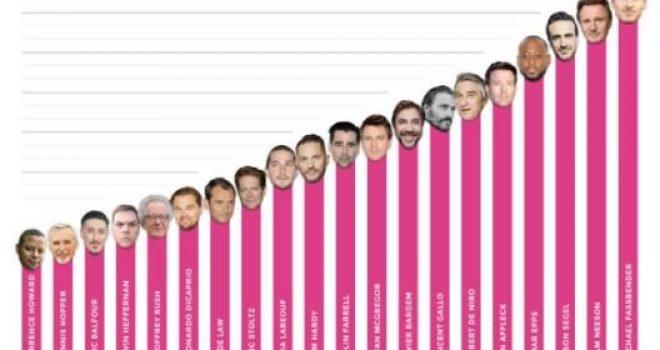 DiCaprio i fundit, kush e kryeson listën për përmasat e…