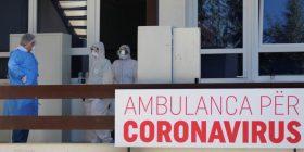 Edhe 178 raste të reja me Covid-19, 50 të shëruar