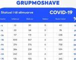 Prishtina me 1536 raste aktive dhe 34 viktima nga COVID-19