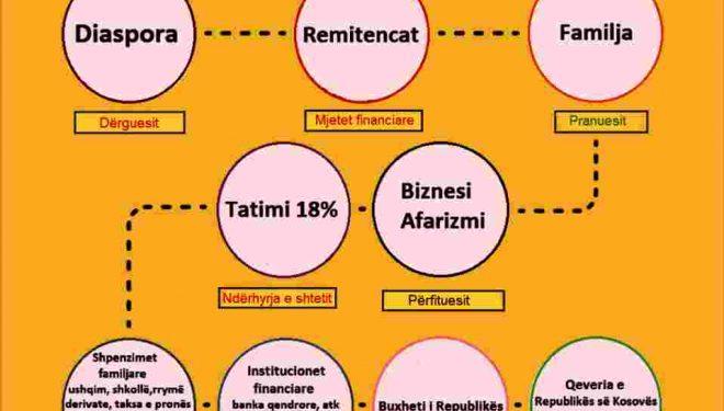 Perspektiva financiare në Kosovë