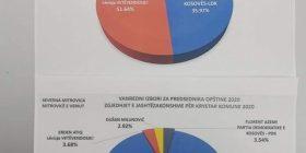 KQZ publikon rezultatet për Podujevë, VV fiton bastionin e LDK-së