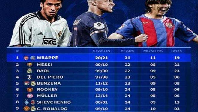Ja lojtarët më të ri që kanë shënuar 20 gola në Ligën e Kampionëve