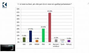 Sondazhi i PIPOS: LVV 44.2 përqind, PDK 20.40 përqind, LDK 17.35 përqind