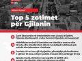 Top 5 zotimet e Alban Hysenit për Gjilan